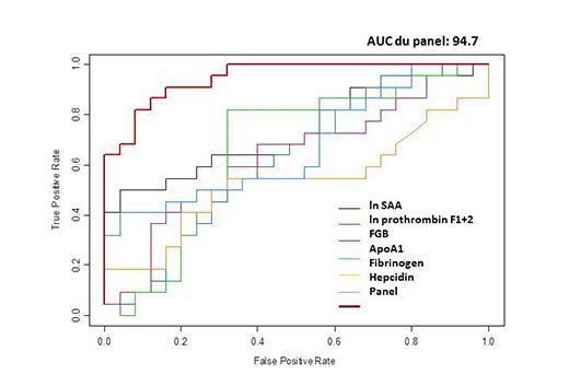 LAM-ULg-biomarker